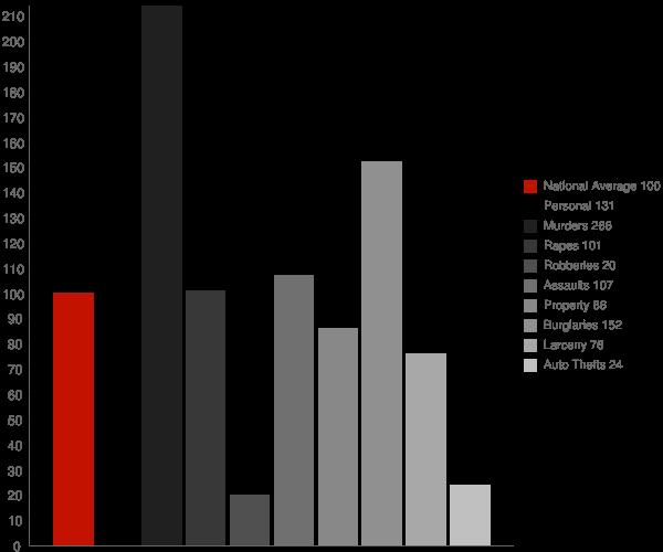 Keiser AR Crime Statistics