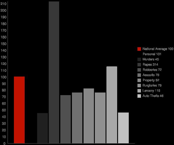 Norwich CT Crime Statistics