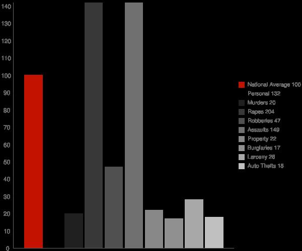 Chapel Hill TN Crime Statistics
