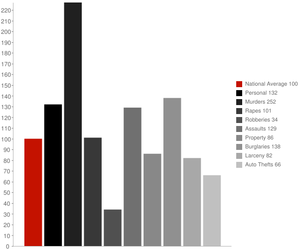 Friant CA Crime Statistics
