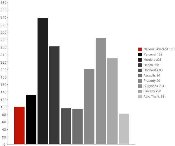 Hattiesburg MS Crime Statistics