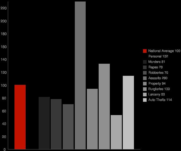 Potomac Heights MD Crime Statistics