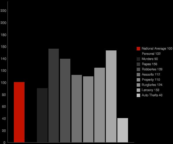 Albany NY Crime Statistics