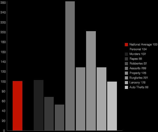 Riverbank CA Crime Statistics