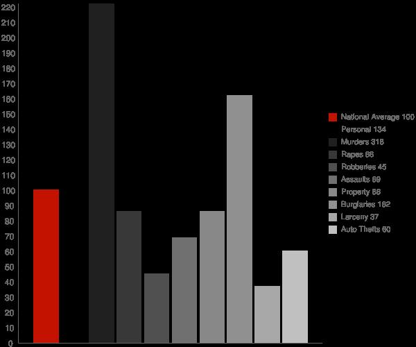 Dobbins Heights NC Crime Statistics