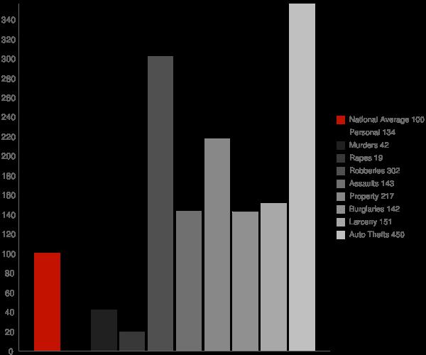 Bladensburg MD Crime Statistics