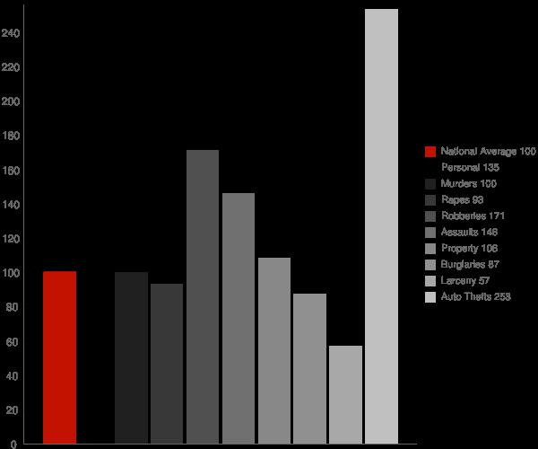 Bellflower CA Crime Statistics
