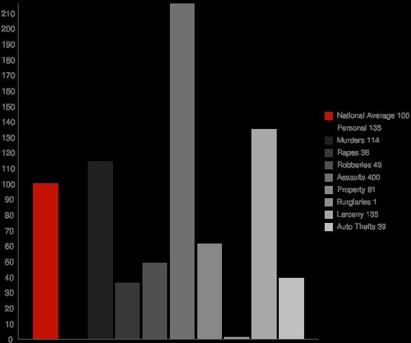 Killona LA Crime Statistics
