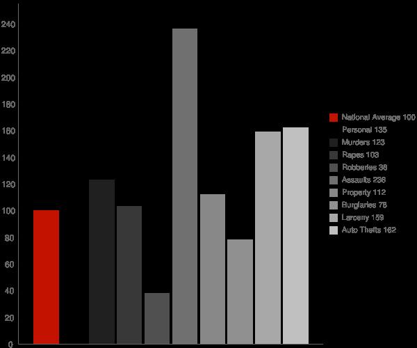 Kerman CA Crime Statistics
