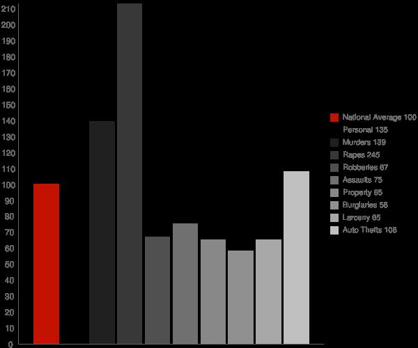 Mayfair CA Crime Statistics