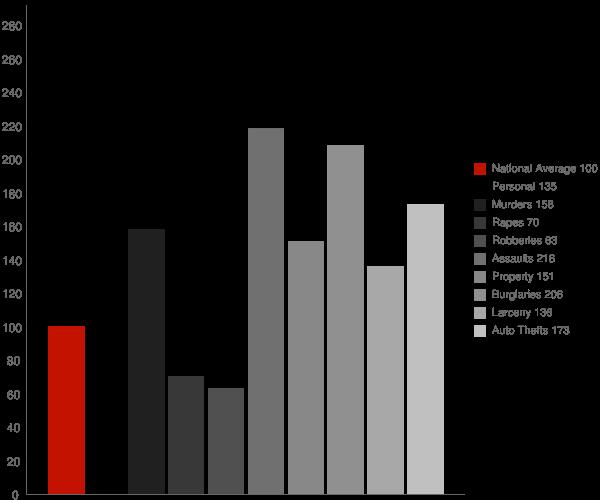 Meadowbrook CA Crime Statistics