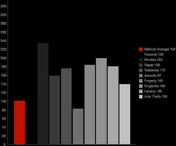 Montgomery AL Crime Statistics