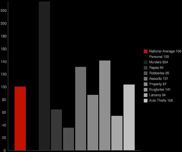 Caruthers CA Crime Statistics