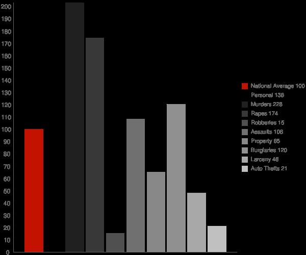 Taylor AR Crime Statistics
