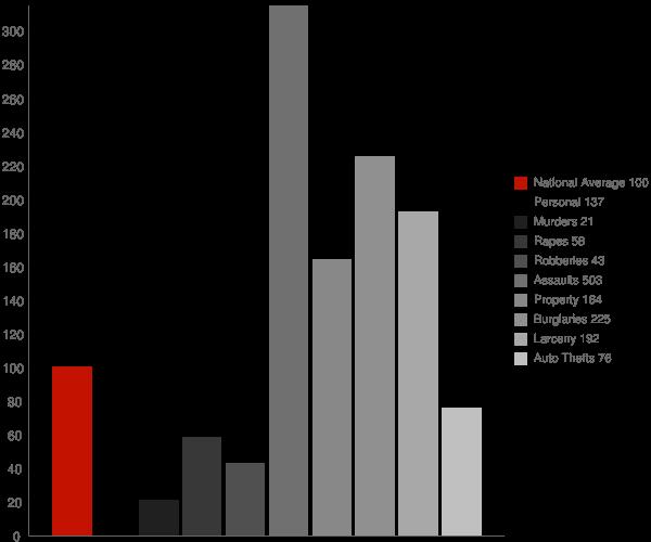 Bayou Gauche LA Crime Statistics