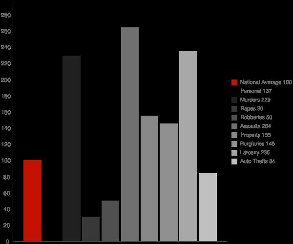 Quantico MD Crime Statistics