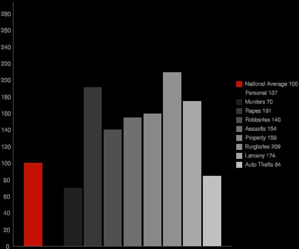 Morehead City NC Crime Statistics