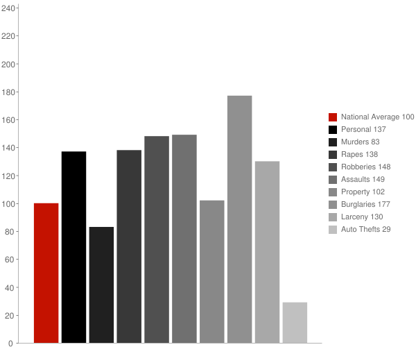 Carmichael CA Crime Statistics