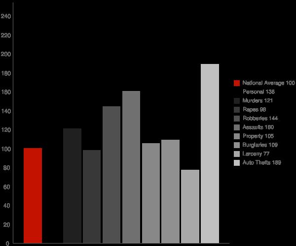 Riverside CA Crime Statistics