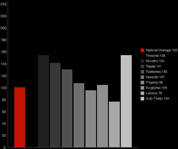 Victorville CA Crime Statistics
