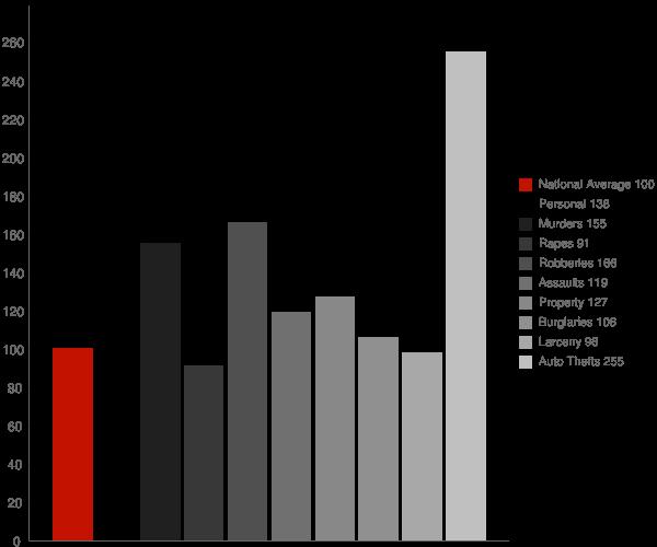 Ontario CA Crime Statistics