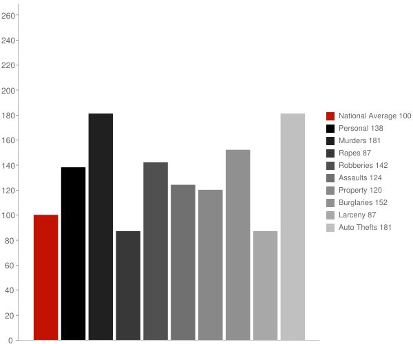 Highland CA Crime Statistics