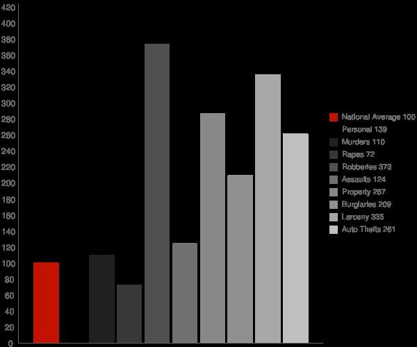 Midfield AL Crime Statistics