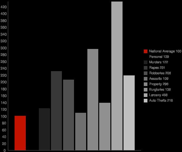 Speedway IN Crime Statistics