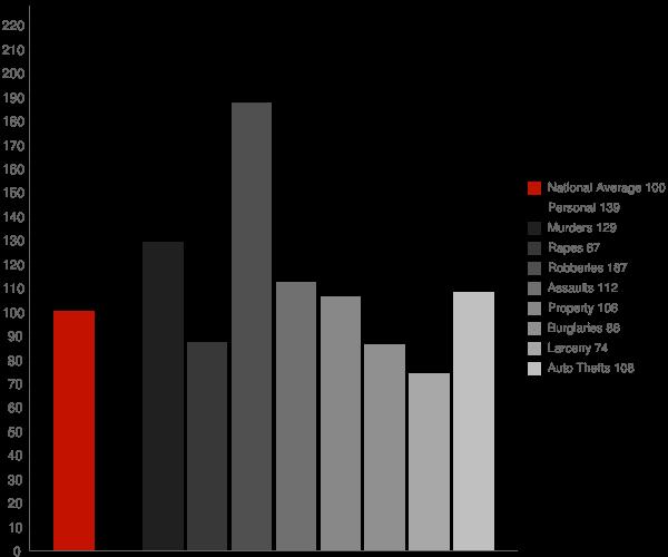 Mount Vernon NY Crime Statistics
