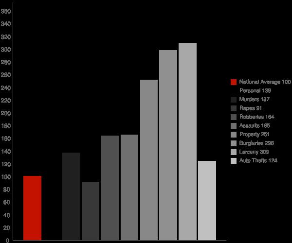 Sanford NC Crime Statistics