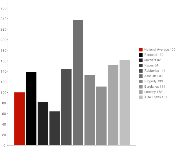 Towson MD Crime Statistics