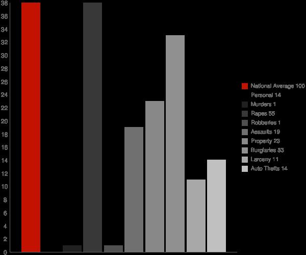 Mud Lake ID Crime Statistics