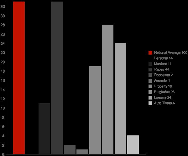 Calcium NY Crime Statistics