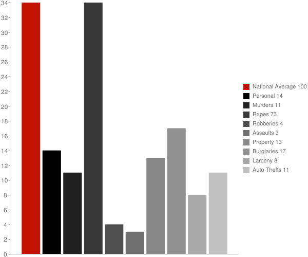 Fingal ND Crime Statistics