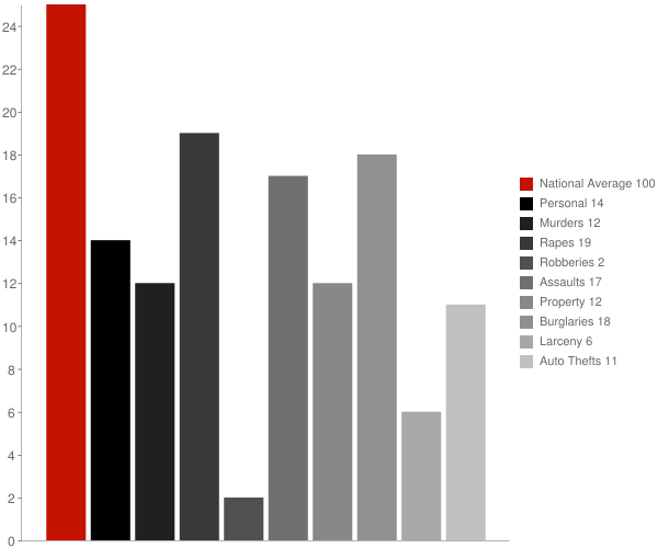 Accident MD Crime Statistics