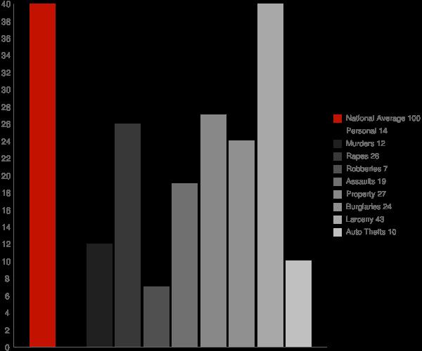 Otterbein IN Crime Statistics