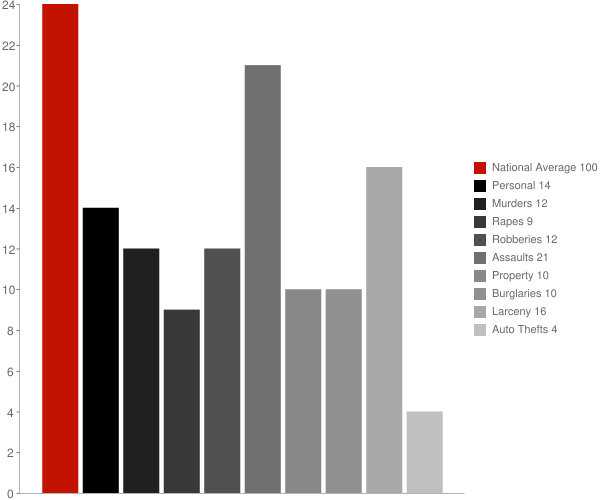 Franklin AZ Crime Statistics