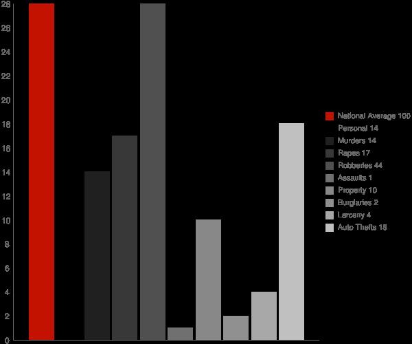 Ragsdale IN Crime Statistics