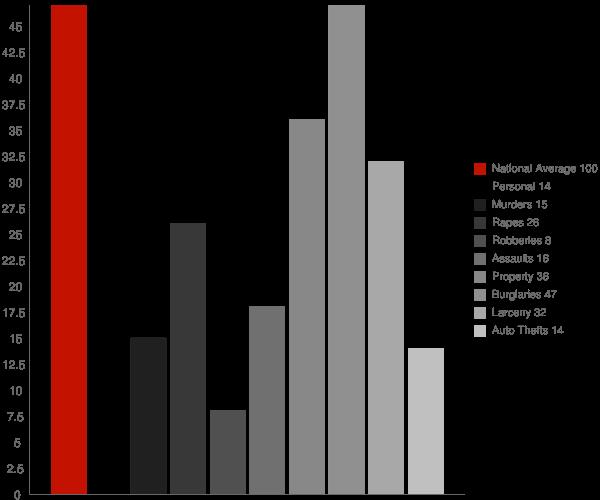 Merrimac WI Crime Statistics