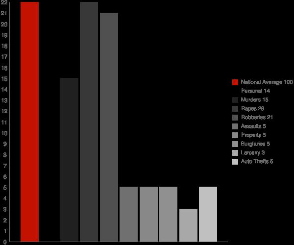 Emison IN Crime Statistics