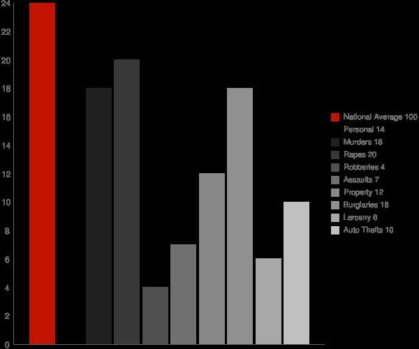 Friendsville MD Crime Statistics