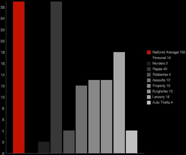 Cranberry Lake NY Crime Statistics