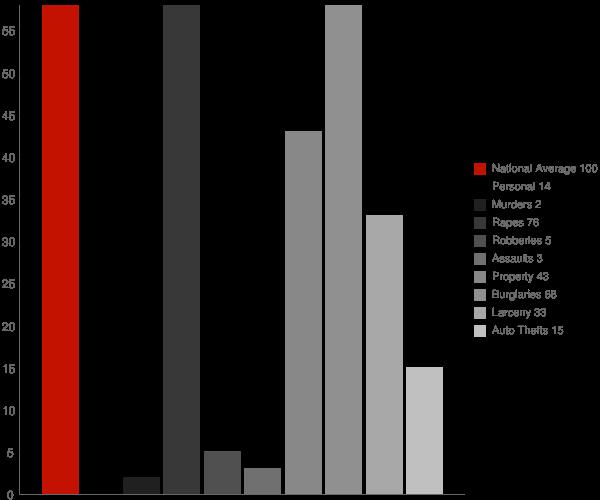 Courtenay ND Crime Statistics