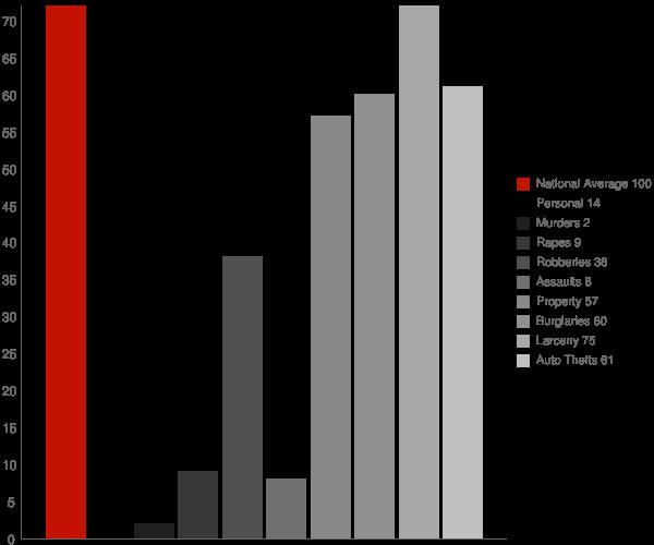 Piedmont CA Crime Statistics