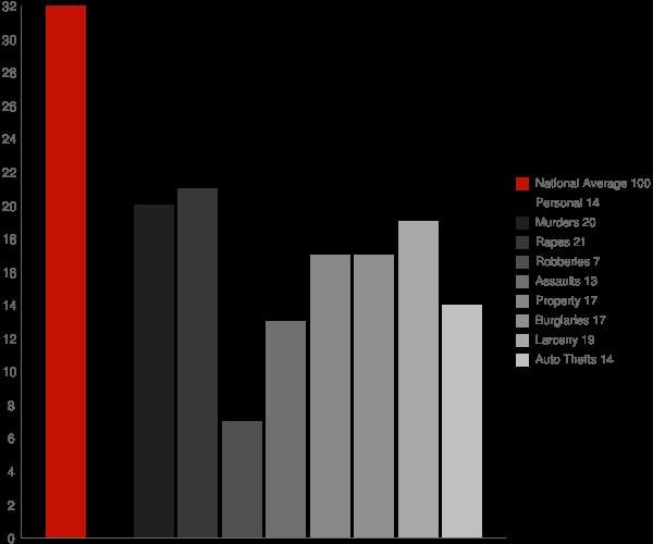 Jefferson LA Crime Statistics