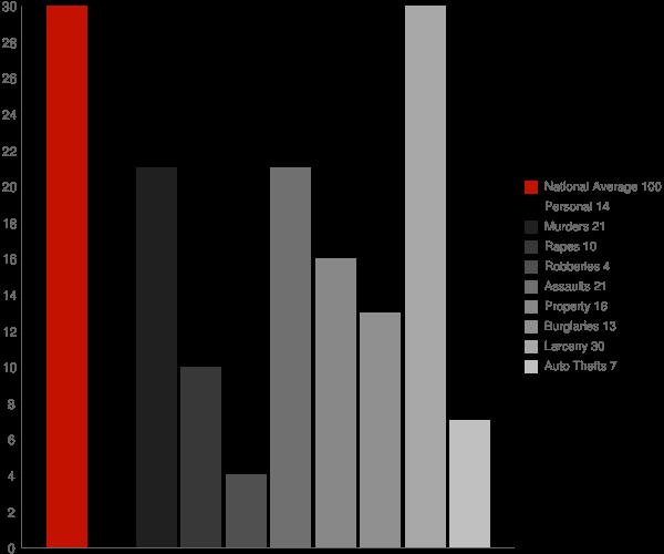 Orange Lake NY Crime Statistics