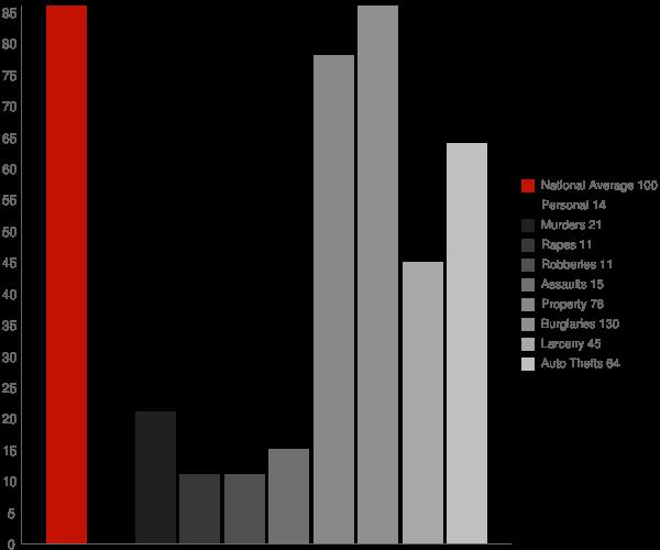 Taylorsville GA Crime Statistics