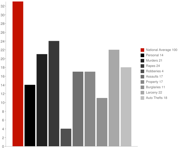 Barataria LA Crime Statistics