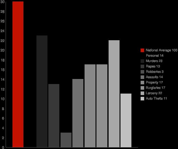 Adamstown MD Crime Statistics