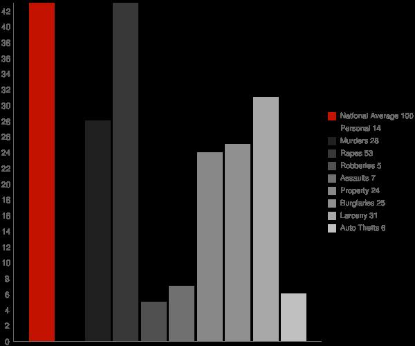 Hazen ND Crime Statistics
